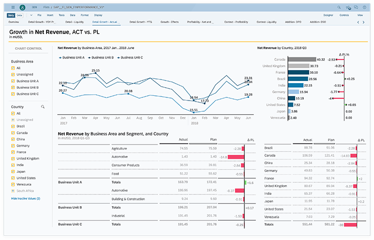 Strategize and act in the moment with SAP Analytics Cloud